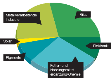 Anwendungsgebiete Selen: Elektronik Glas Pigmente Solar